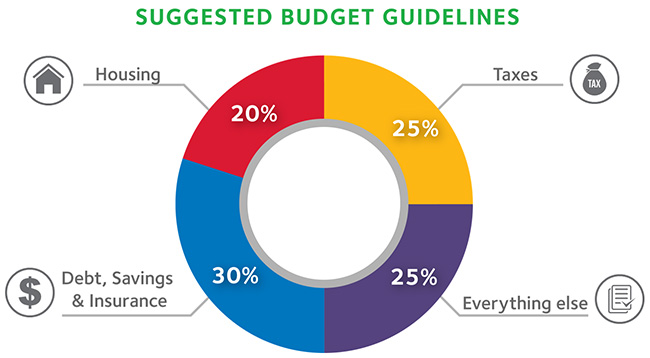 Suggested Budget Guidelines - 30% Housing, 25% Taxes, 25% Everyting else, 30% Debt, Savings & Insurance