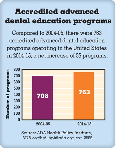 Graph of Accredited advanced dental education programs