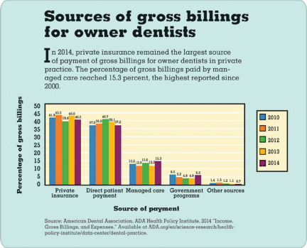 Sources of gross billings for owner dentists