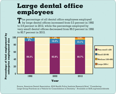 Snapshots of American Dentistry: Large dental office employees infographic