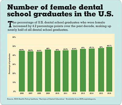 Bar chart showing number of female dental school graduates in the U.S.