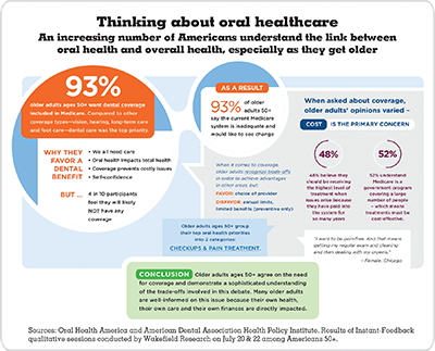 Thinking About Oral Healthcare infographic