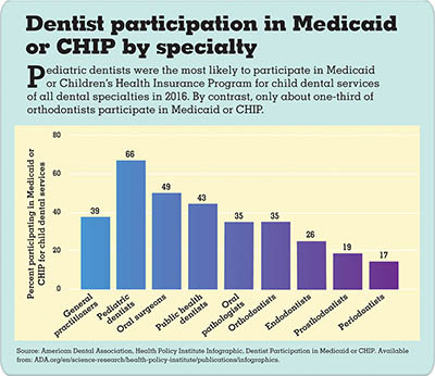 Bar chart showing dentist participation in Medicaid or CHIP by specialty