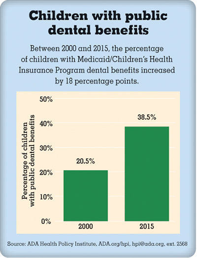 Bar chart showing percentage of children with public dental benefits