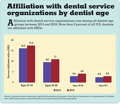 Bar chart depicting affiliation with DSOs by dentist age