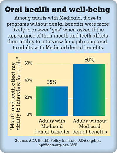 Bar chart showing oral health and well-being among adults with Medicaid