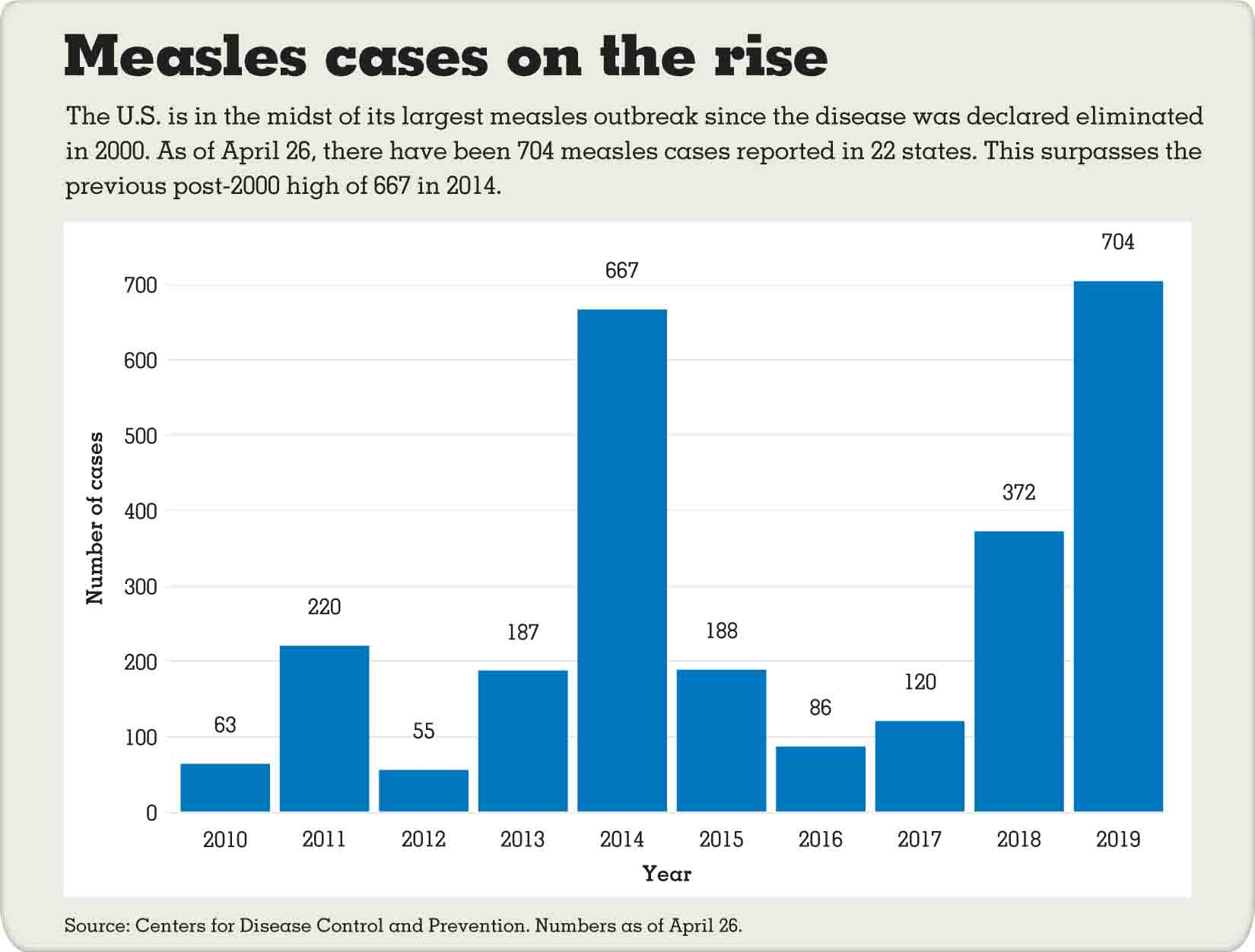 Image result for us measles cases