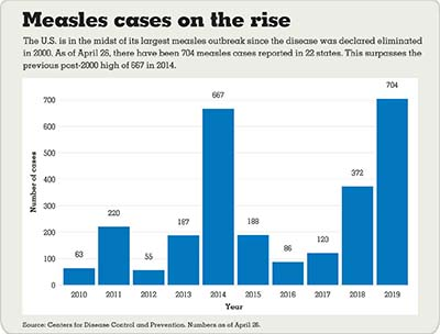 Measles cases on the rise infografic