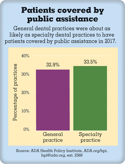 Bar chart showing patients covered by public assistance in general practice vs specialty practice
