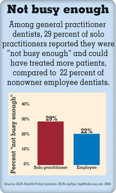 Bar chart showing busyness rates between practitioners