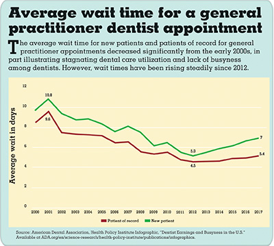 Graph showing average wait time for a general practitioner dentist appointment