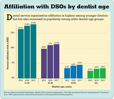 Bar chart showing affiliation with DSOs by dentist age