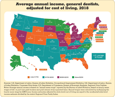 Average annual net income, general dentists, adjusted for cost of living, 2018