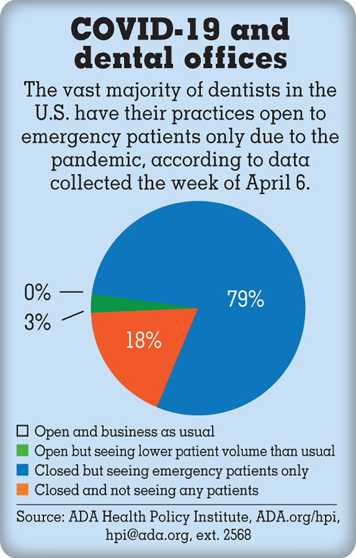 Infographic of COVID-19 and percentage of dental offices open to emergency patients