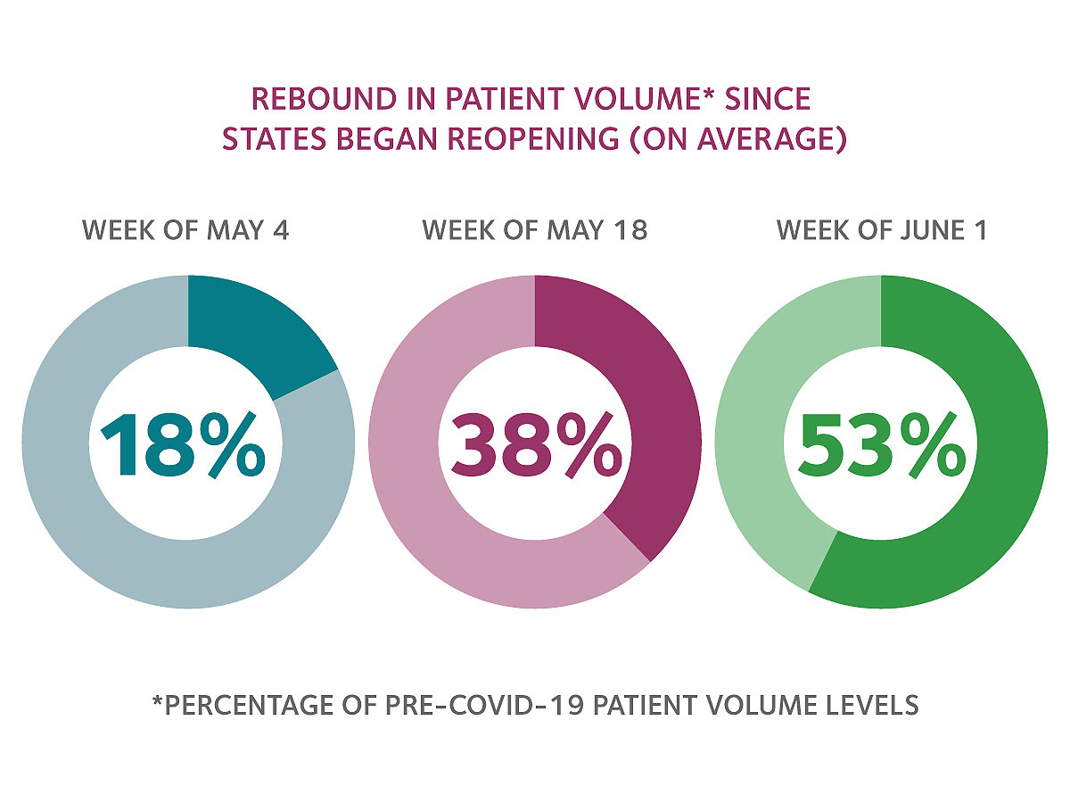 The sixth round of HPI polling shows an increase in patient volume.