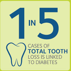 Diabetes and Your Dental Health Infographic