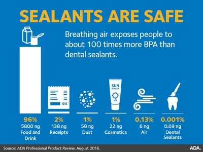 BPA in sealants