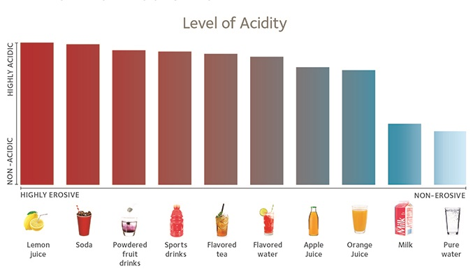 Chart detailing drinks that are erosive to enamel